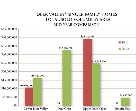 Deer Valley real estate 2012 mid-year comparison single-family homes total sold volume