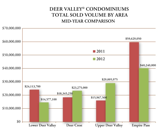 Deer Valley real estate 2012 mid-year comparison condominiums total sold volume for condominiums