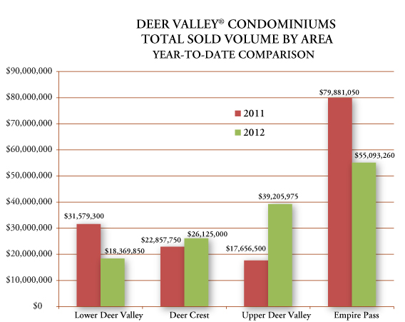 Graph of year-to-date Deer Valley Utah real estate condominium total sold volume