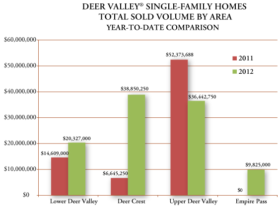 Graph of year-to-date Deer Valley Utah real estate single family sales