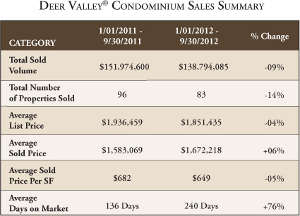 Chart of 3rd quarter Deer Valley real estate condominiums sales summary