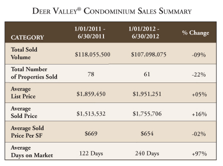 Deer Valley real estate 2012 mid-year condominium sales