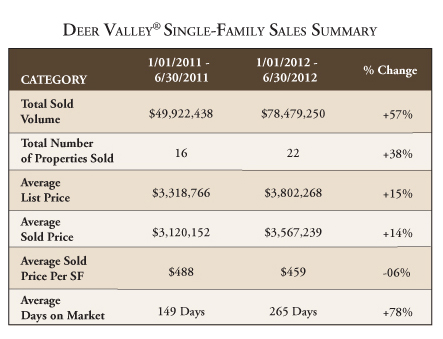 Deer Valley real estate 2012 mid-year single-family home sales