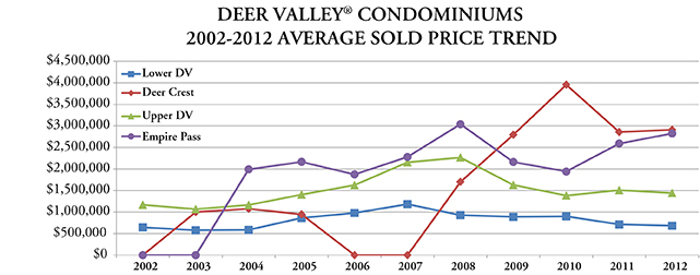 Graph of Deer Valley Condominiums Average sold price trend