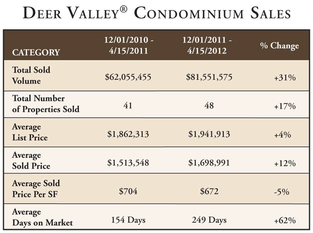 Deer Valley Resort Ski Season Condominium Sales