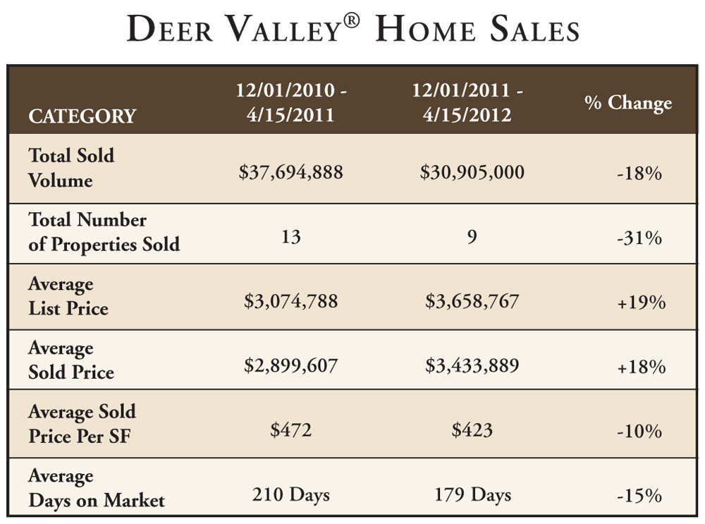 Deer Valley Resort Ski Season Home Sales